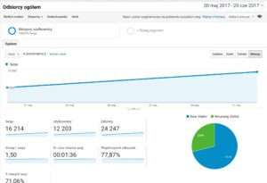 Dane z Google Analytics